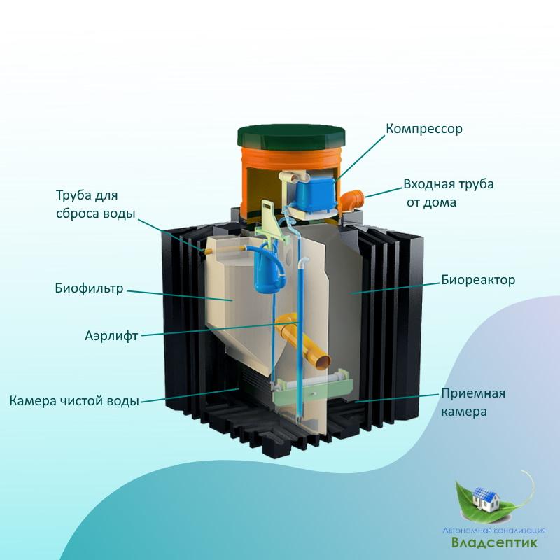 Biotank_gorizont