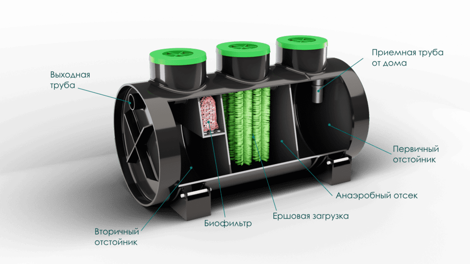 Внутреннее устройство септика Эко-Л 5