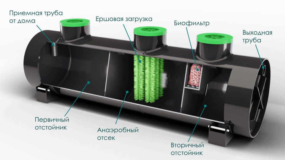 Внутреннее устройство септика Эко-Л. Схема
