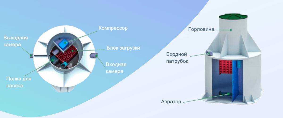 Схема септика Евротанк